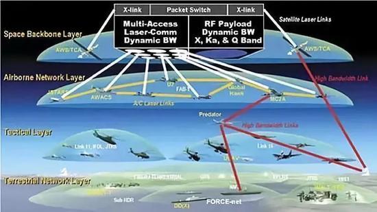 美海军分布式杀伤概念图