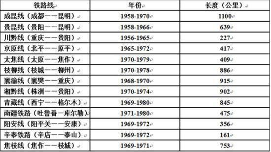 (图为主要三线铁路的建设年份和长度 图源:《柯尚哲:三线铁路与毛泽东时代后期的工业现代化》)
