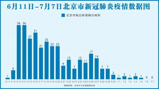 北京是怎样精准快速找出确诊病例的?图片