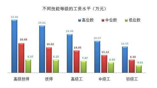 上海市企业技术人才市场人为价位。来自上海人社局