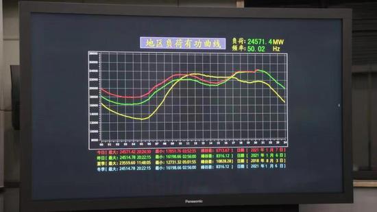2457万千瓦!今晚北京电网最大负荷又破历史纪录图片