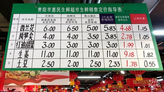 △超市生鲜贩卖订价引导表(总台央视记者石伟明拍摄)