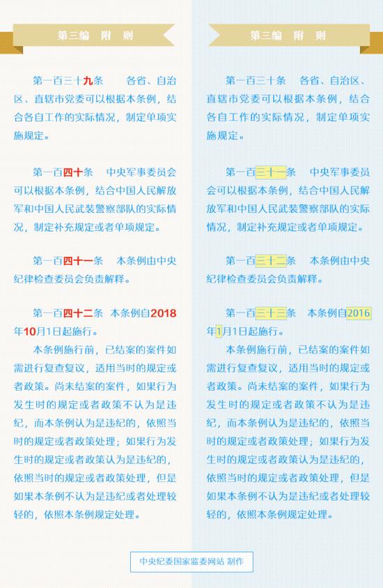 (美术设计 中央纪委国家监委网站 张舒谊)