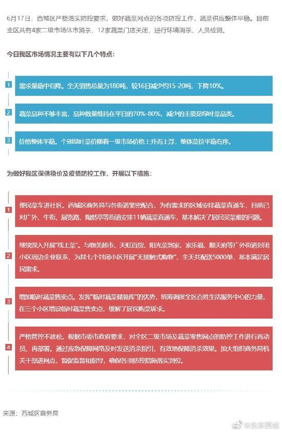 杏悦平台:关闭12家蔬菜门店蔬杏悦平台图片
