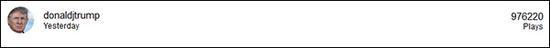 特朗普在Triller首个宣传视频播放量近百万