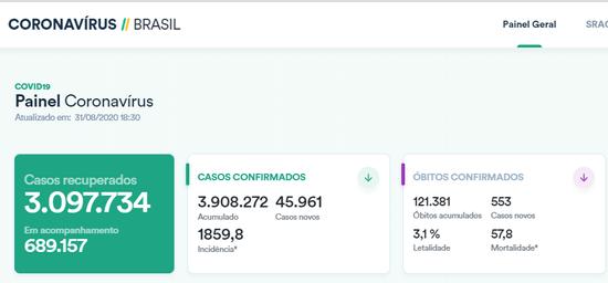 巴西单日新增确诊病例超4.5万例 累计逾390万例