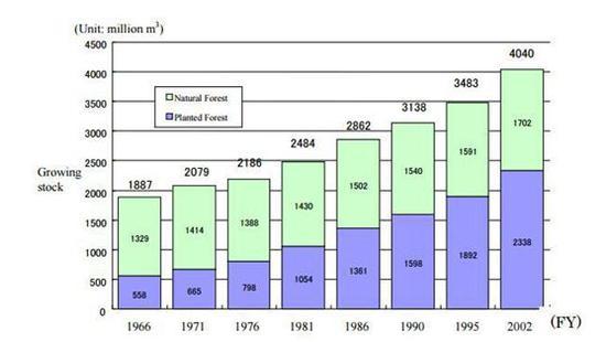 ▲1966-2002年,日本自然林和人工林占比表示图