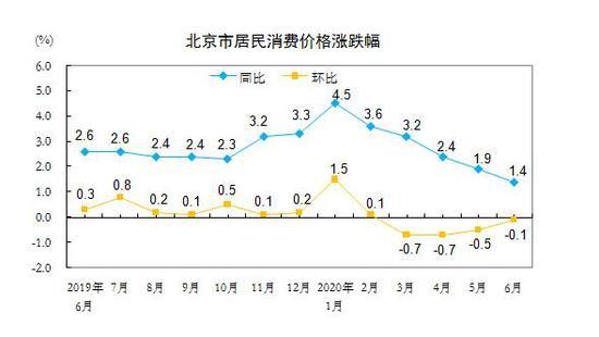 股票配资:6月北京CPI股票配资同比上涨图片