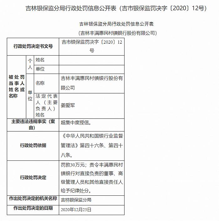 吉林丰满惠民村镇银行被罚30万:超集中度授信图片