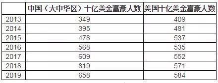 来源:胡润研究院,《2019世茂西山龙胤?胡润全球富豪榜》