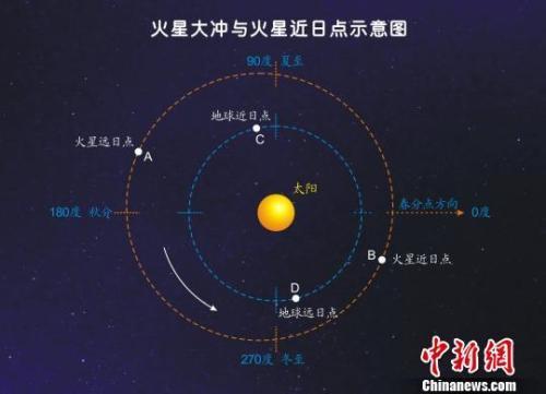 月全食火星大冲两项奇观将在27日夜28日晨齐上演