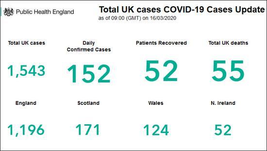 英格兰公共卫生局网站截图