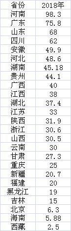 (数据来源:第一财经根据公开资料统计)