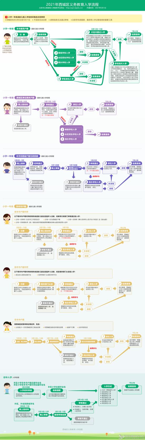 北京西城今年义务教育入学政策发布!严格执行多校划片图片
