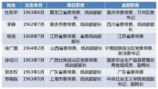 今年已有七省份调整省委统战部部长