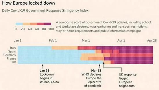 蓝色为零分。图片来源:金融时报