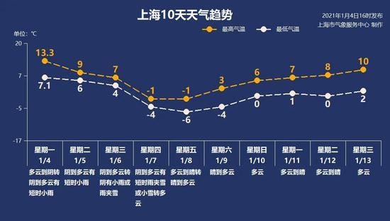 """寒潮又要来了!这次是""""渐冻"""",上海最低温或低至零下9℃图片"""