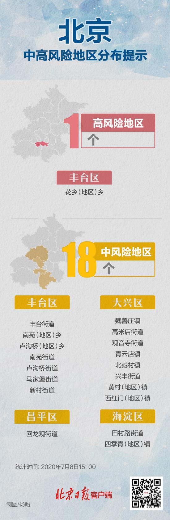 摩鑫测速:新今日北京无疫摩鑫测速情风险等级变图片