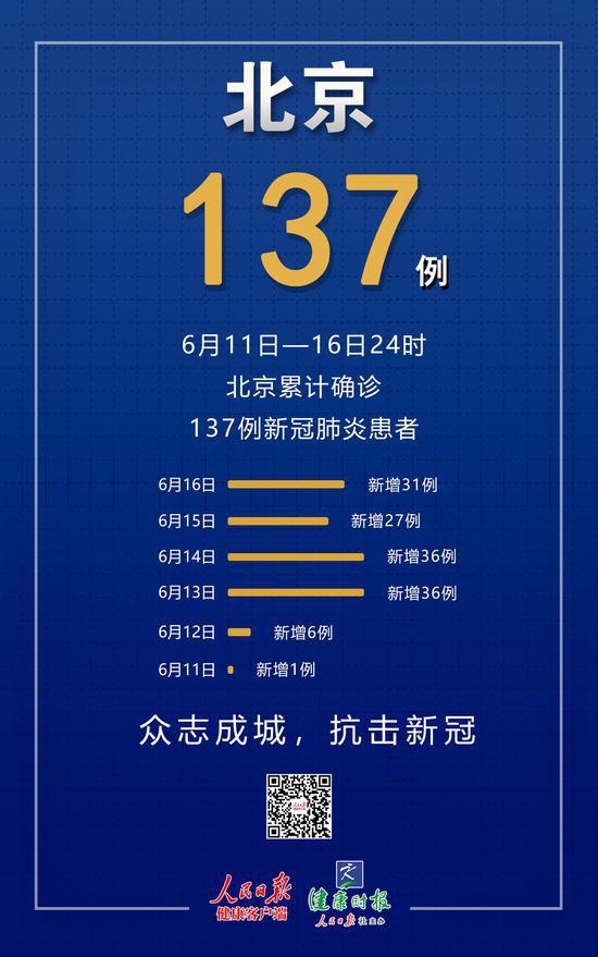 【股票配资】成北京唯一没有确诊病例股票配资图片