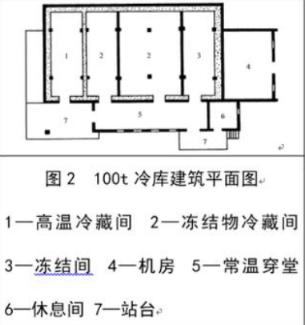 ▲图源/《小型冷库制冷工艺设计》