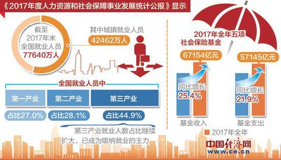 人社部:我国就业人员超7.7亿人 就业形势保持稳定