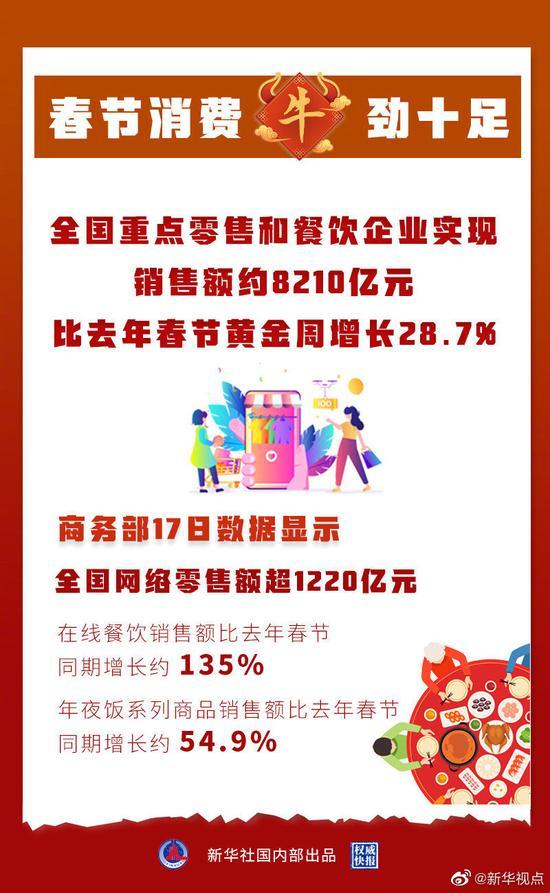春节零售餐饮消费超8000亿元图片