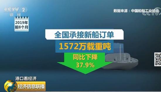 世界吞吐量最大的港口货满到马上装不下啥信号?