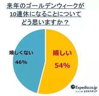 """面对提问""""明年(2019年)黄金周10连休,你怎么看?"""",46%的受访者表示""""不开心"""""""
