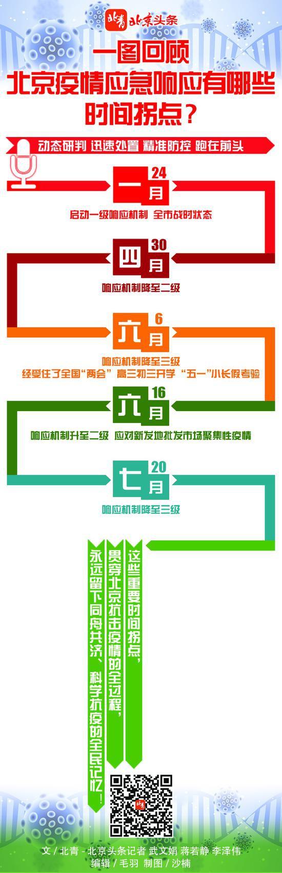华美招商北京疫情应急华美招商响应有哪些时间拐点图片