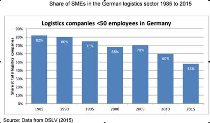 1985年-2015年,德国小微型货运企业(50人以下)的市场份额变化