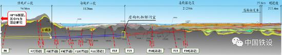 海头湾汕穿越底地道。断层破裂带漫衍表示图