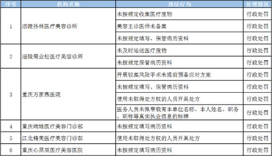重庆18家医美机构被立案查处