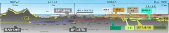 海头湾汕穿越底地道。工程地质表示图