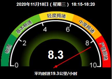 严重拥堵!目前北京全路网交通指数为8.3图片
