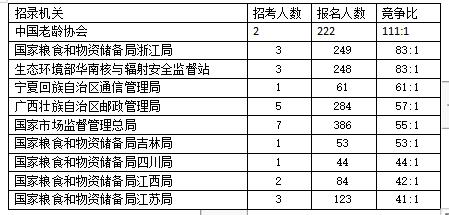 截至15日16时2021年国考报名竞争最激烈十大部门