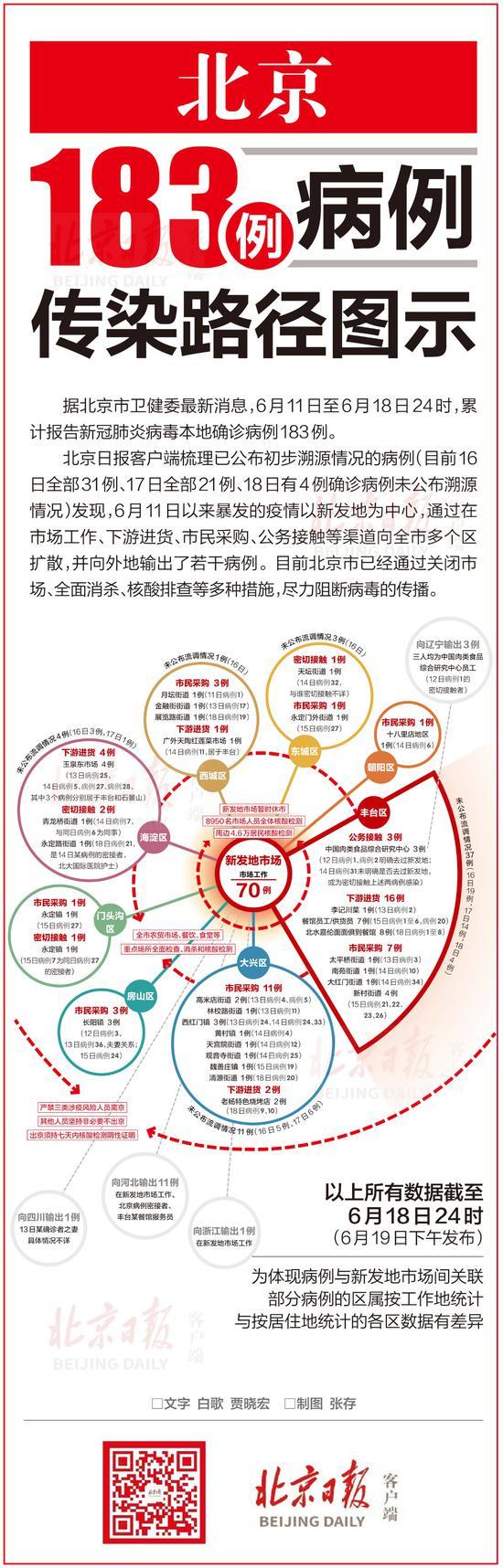 「天富」一图读懂北京18天富3例病例传染路径图片