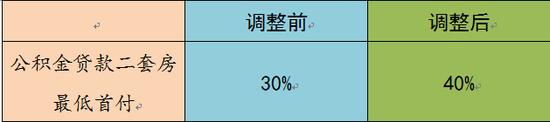 """注:1.首套房最低首付仍为30%;2.东莞市公积金贷款""""认房认贷""""。"""