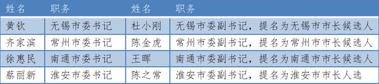 """两天内 江苏4市党政""""一把手""""调整"""