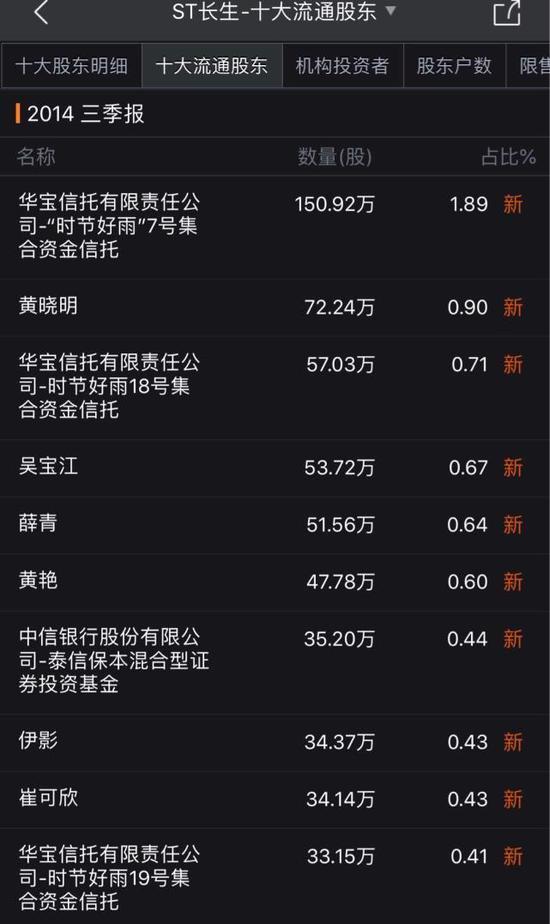 黄晓明账户除卷入18亿操纵案 曾组团炒作长生生物