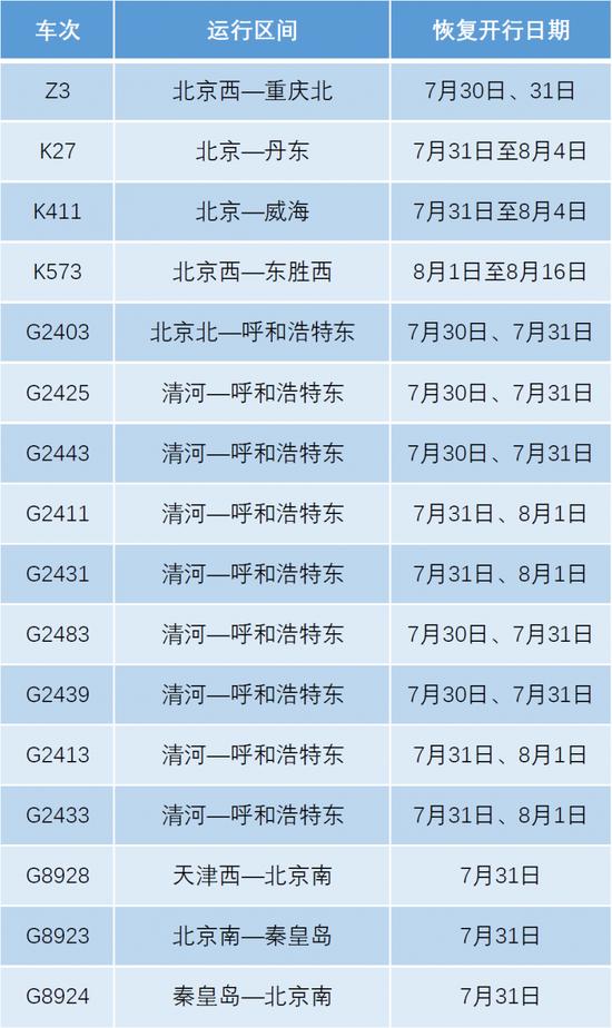 7月30日起北京铁路恢复部分旅客列车开行图片