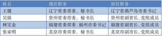 又一新晋省委常委降生,上月以来已有6人(图4)