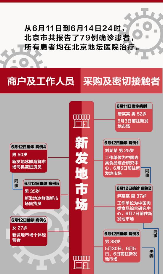 一图看懂:北京4天79例确诊,是这么感染的图片