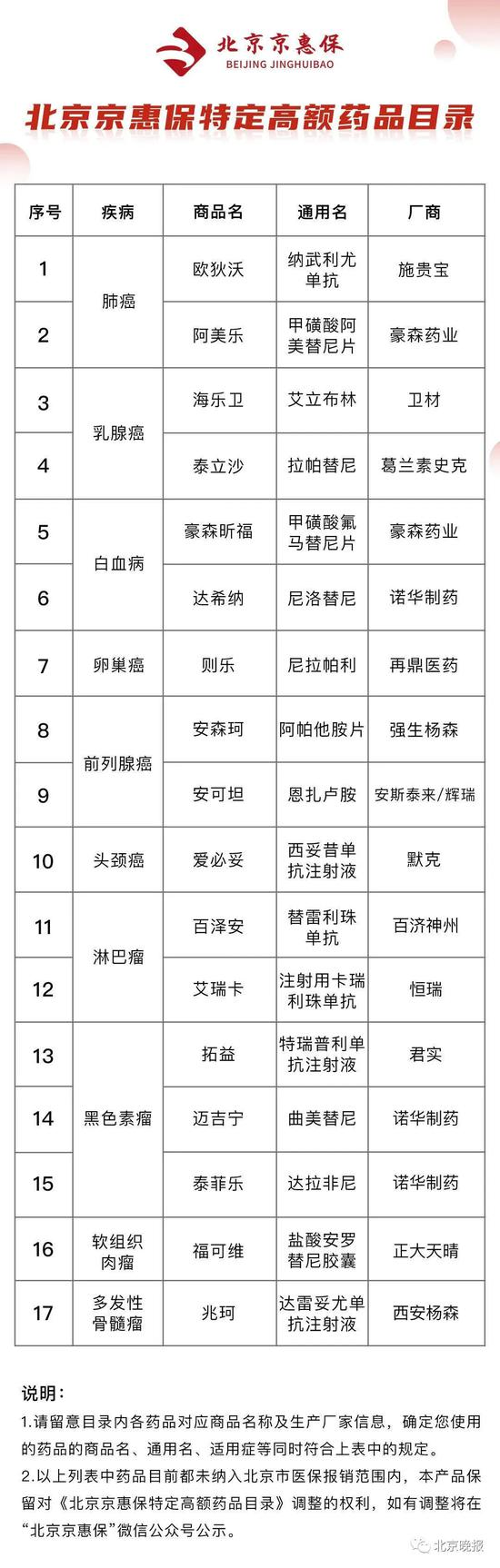 北京京惠保谁能买?如何保障?17个热点问题全解答图片