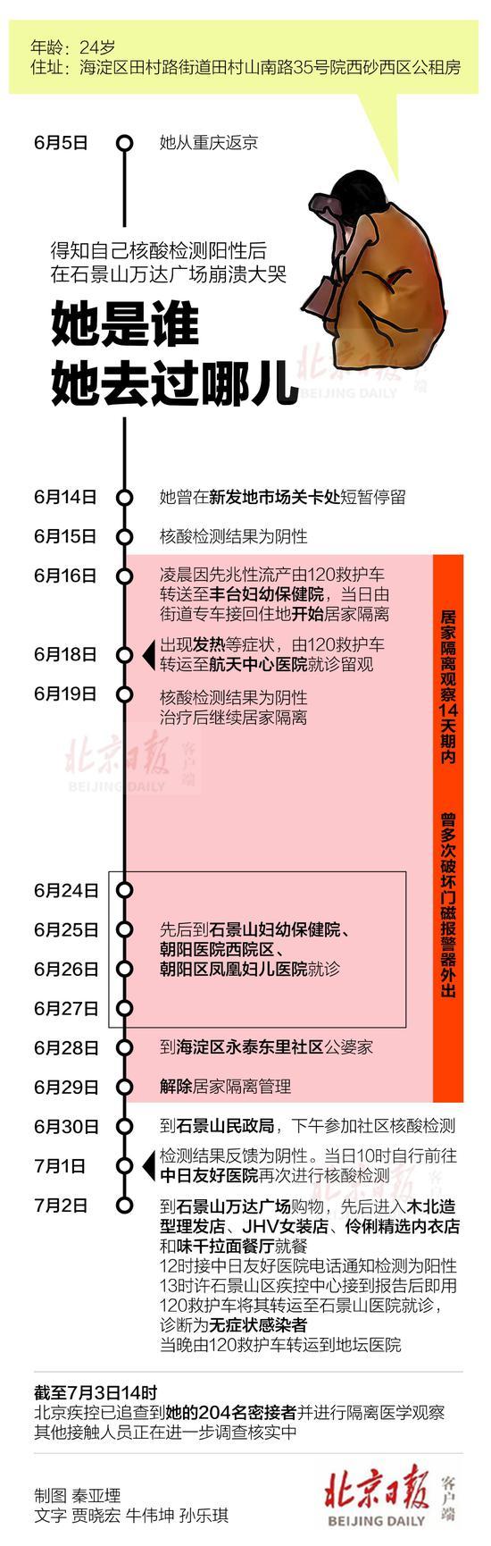 「摩天注册」图了解昨日无摩天注册症状感染者行动轨迹图片