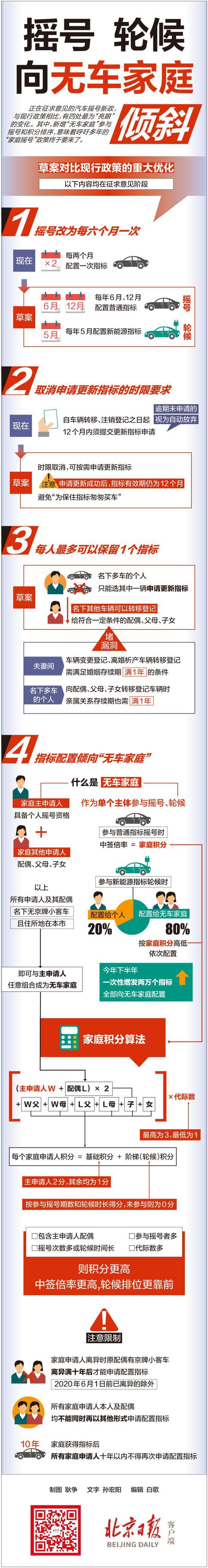 北京汽车摇号新政这四大变化最亮眼(图)图片