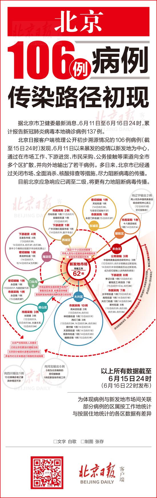 一图读懂:北京106例病例传染路径初现图片