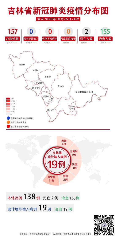26日吉林省无新增境外输入确诊病例图片