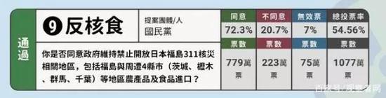 △臺灣關於反核食公投結果(圖/聯合新聞網)