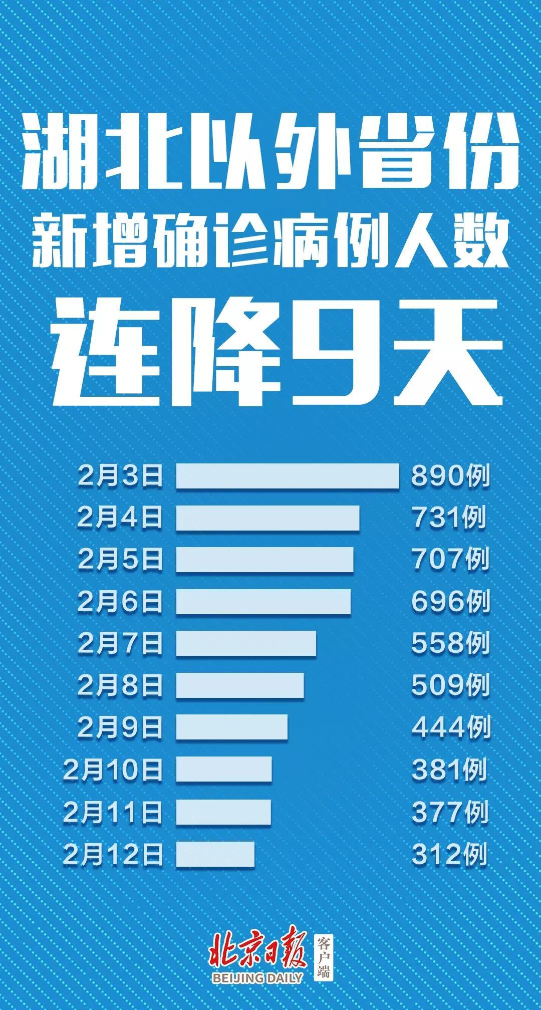 全国新增15152例 钟南山李兰娟团队同时发出提醒图片