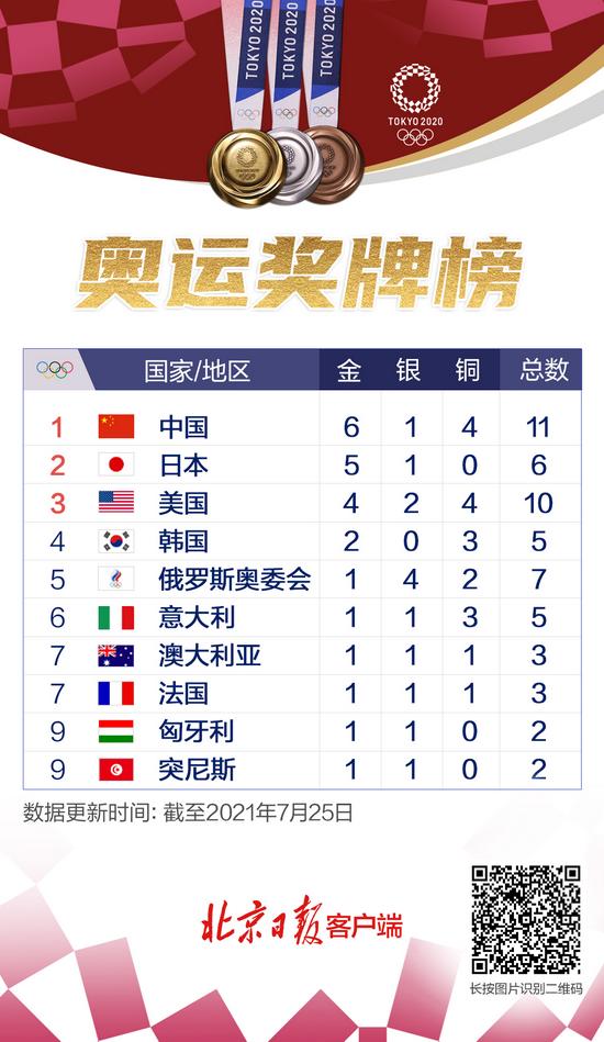 """东京奥运第二日战报:两""""梦之队""""再添三金!中国队霸榜图片"""
